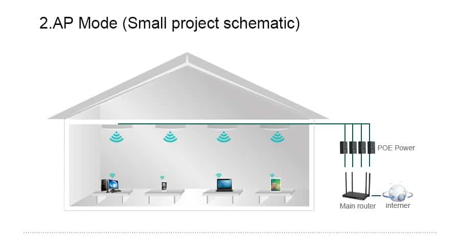Comfast CF-E325N ap mode small project schematic