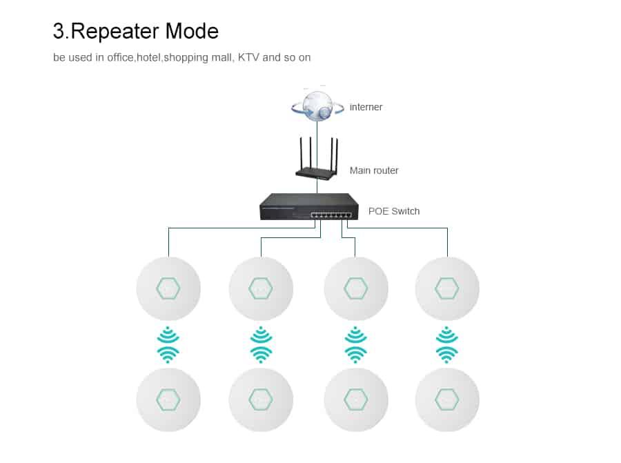 Comfast CF-E325N repeater mode