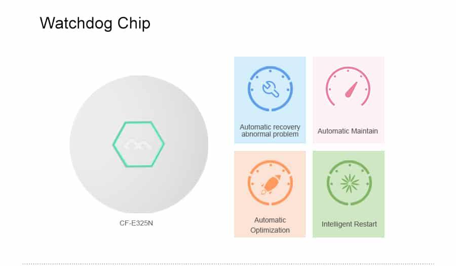 Comfast CF-E325N Watchdog Chip