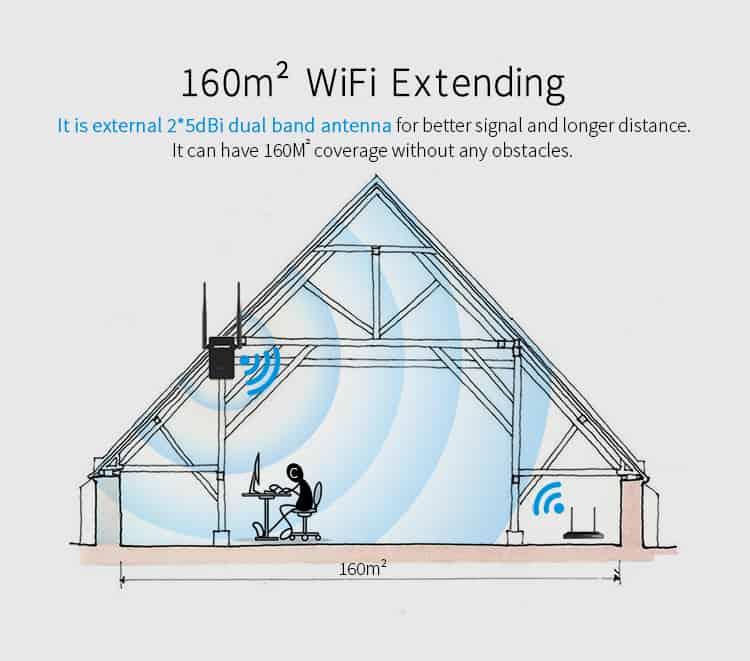 Comfast CF-WR750AC V2 160m2 WiFi extending