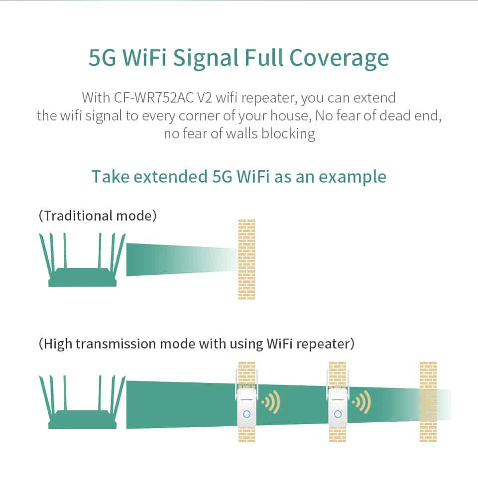 Comfast CF-WR752AC V2 5g WiFi