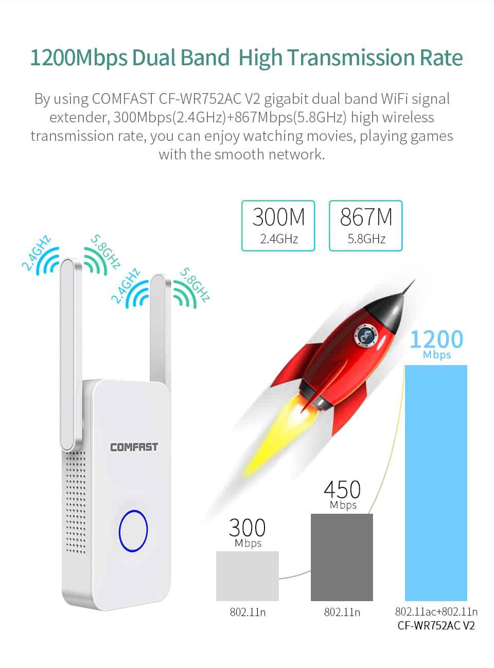 Comfast CF-WR752AC V2 1200Mbps