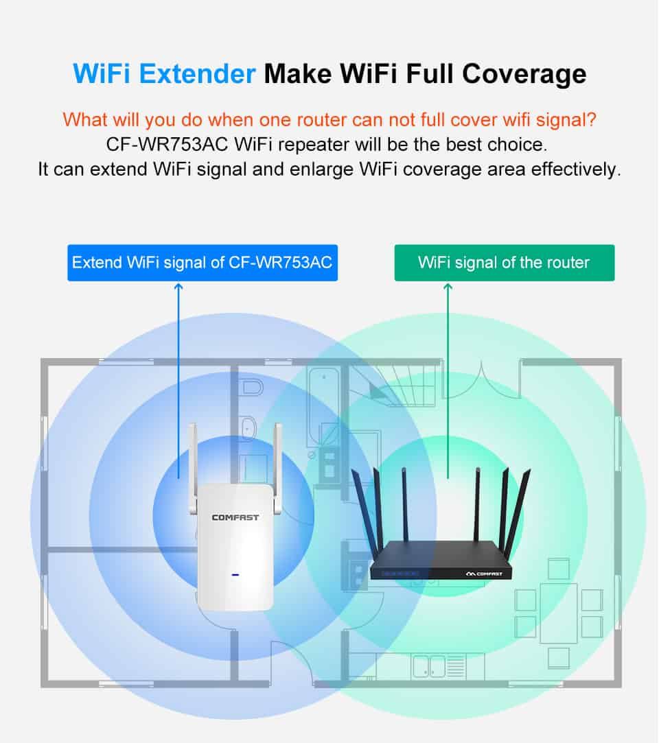 Comfast CF-WR753AC WiFi extender