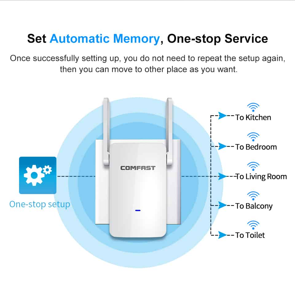 Comfast CF-WR753AC set automatic memory