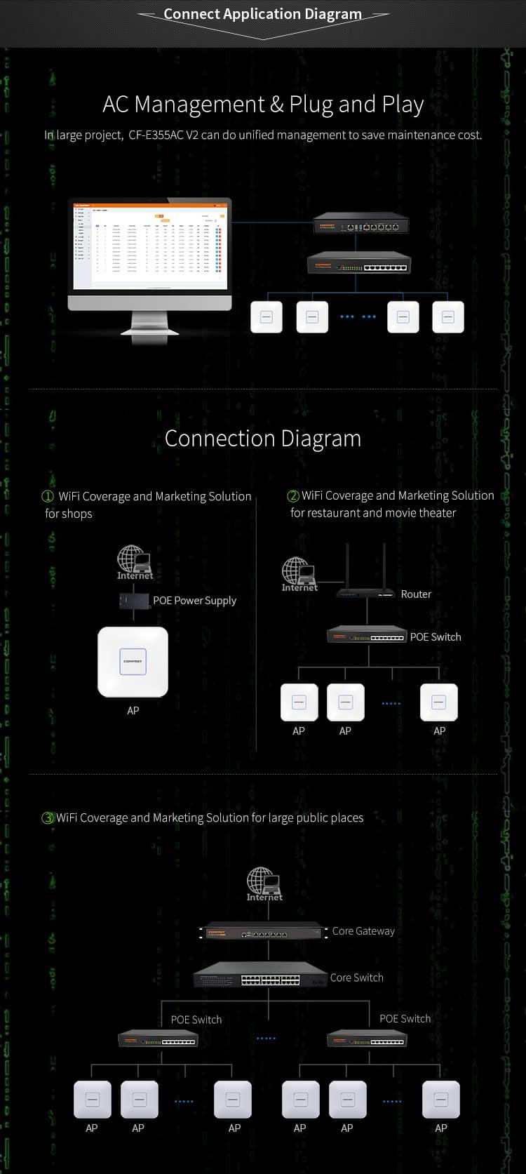 CF-E355AC V2 AC Managament & Plug and Play