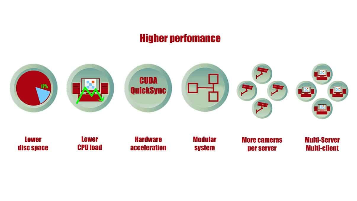 [Configuración flexible |] Mayor rendimiento y menores requisitos del sistema gracias a algoritmos especiales como transmisión dual o aceleración de hardware
