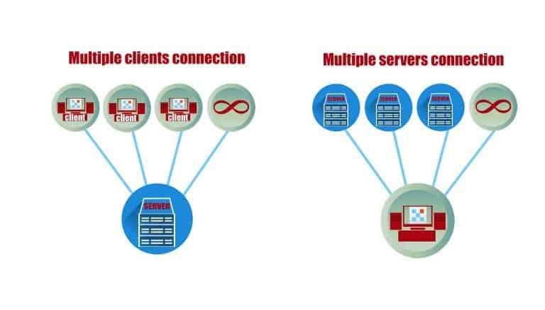 [Configuración flexible |] Número ilimitado de partes de servidor para grandes proyectos. Número ilimitado de conexiones de clientes para un acceso rápido y flexible desde cualquier parte del mundo.