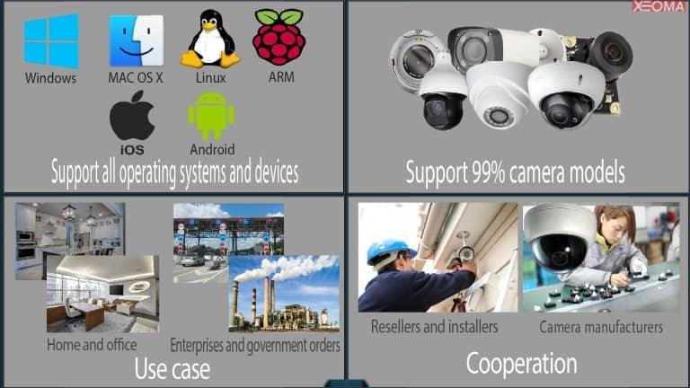 [Configuración flexible |] Funciona con cámaras al 99%, en todos los principales sistemas operativos. Utilizado en muchas verticales. Programa de socios beneficiosos