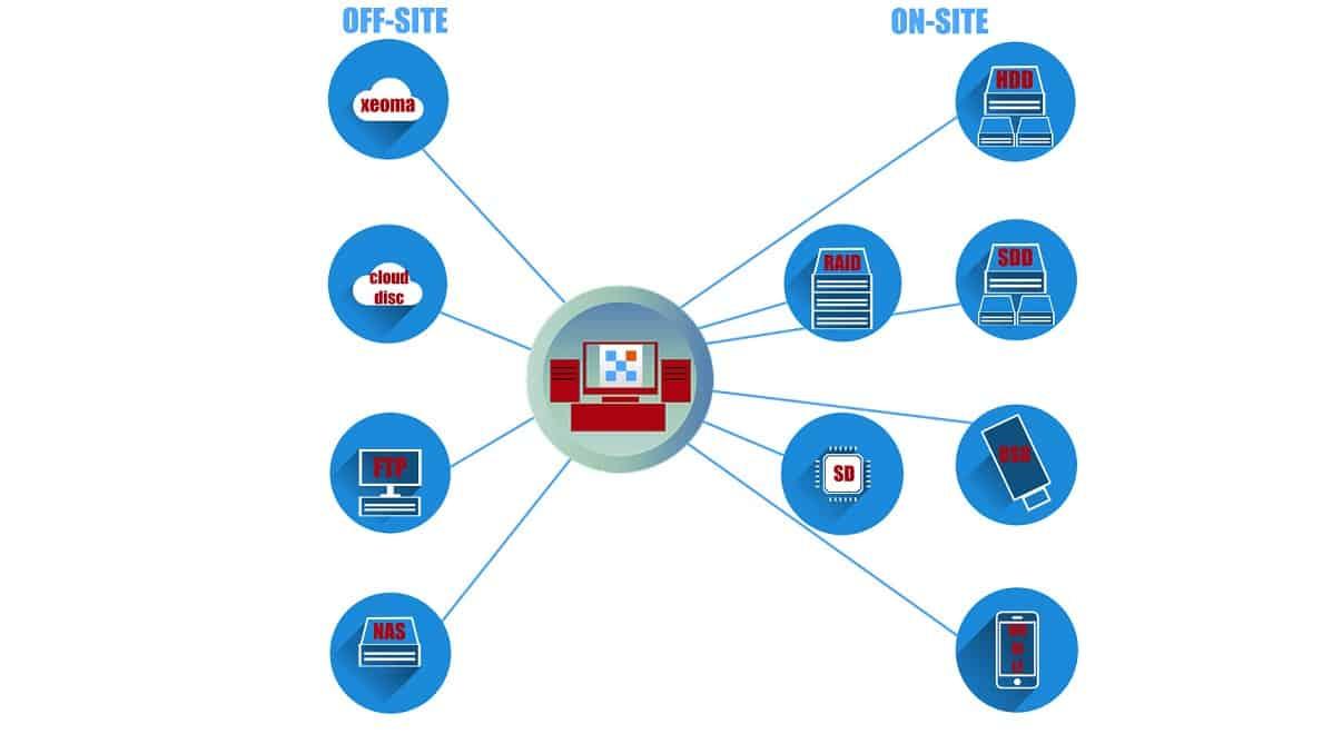 [Grabar |] Múltiples formas de almacenar grabaciones: en el sitio, fuera del sitio, HDD / SSD, RAID, almacenamiento en la nube, etc.